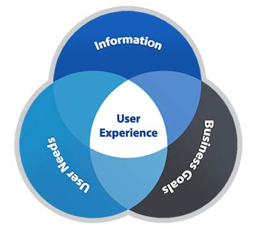 User Experience Image
